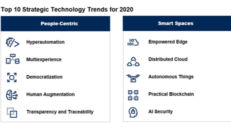 Gartner defines a strategic technology trend for 2020