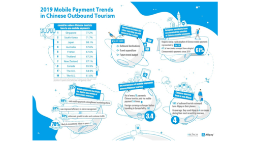 Thailand ranked among global Top 10 in mobile payment usage among Chinese tourists