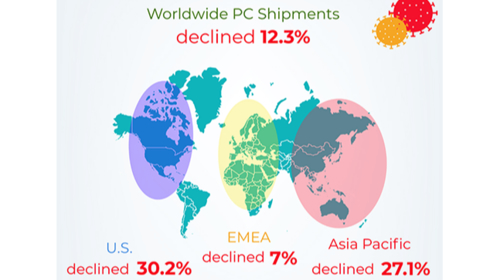 Gartner Says Worldwide PC Shipments Declined 12.3% in Q1/2020