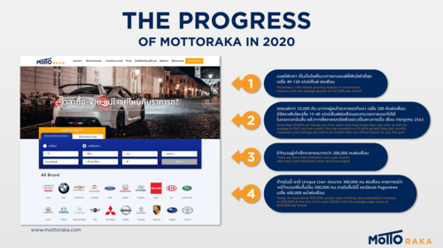 Motto Group's MottoRaka website on course in transforming Thai auto industry