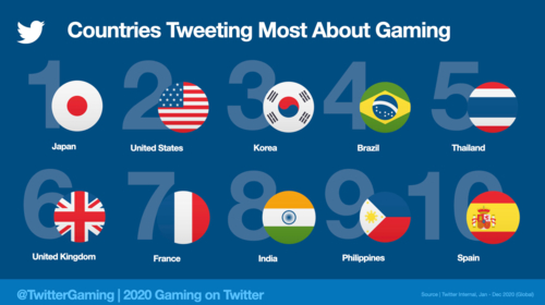 Thailand 5th in the world for gaming conversations on Twitter in 2020