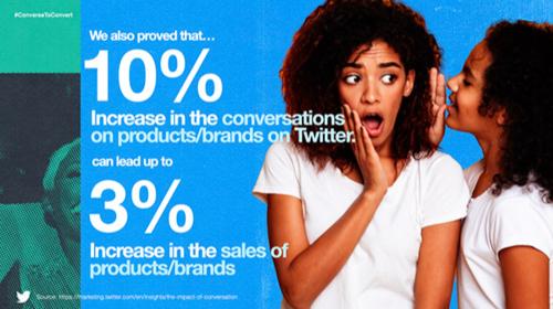 #ConverseToConvert: How Twitter conversations help drive the business