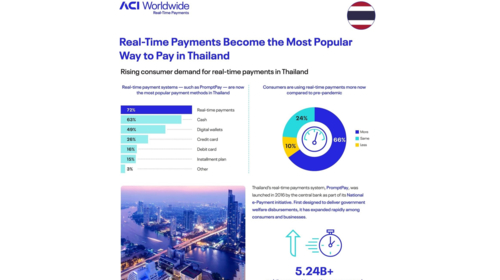 Real-time payments becomes most popular way to pay in Thailand -  ACI Worldwide Research