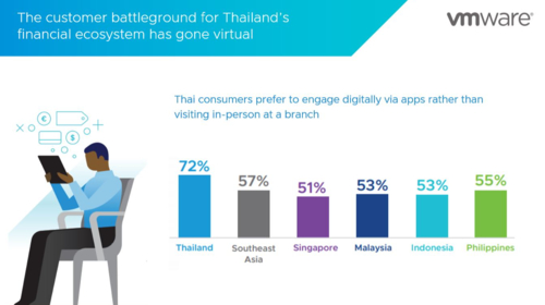 Trust, security and digital experience-led innovations critical for Thai financial services industry